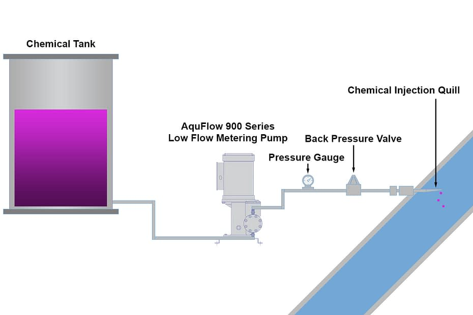 Overcoming the Challenges of Low (micro, ml/min) Flow Chemical Dosing in Industrial Applications