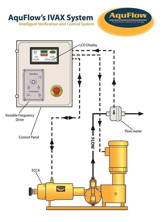 Picture 2 - AquFlow Metering Pumps