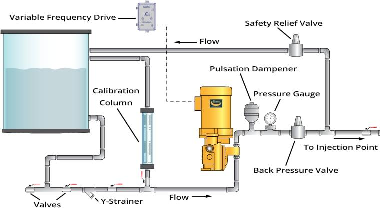AquFlow Pump System
