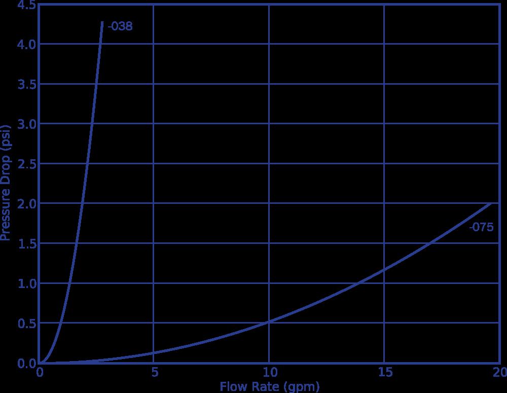 Performance-Drop-Curve